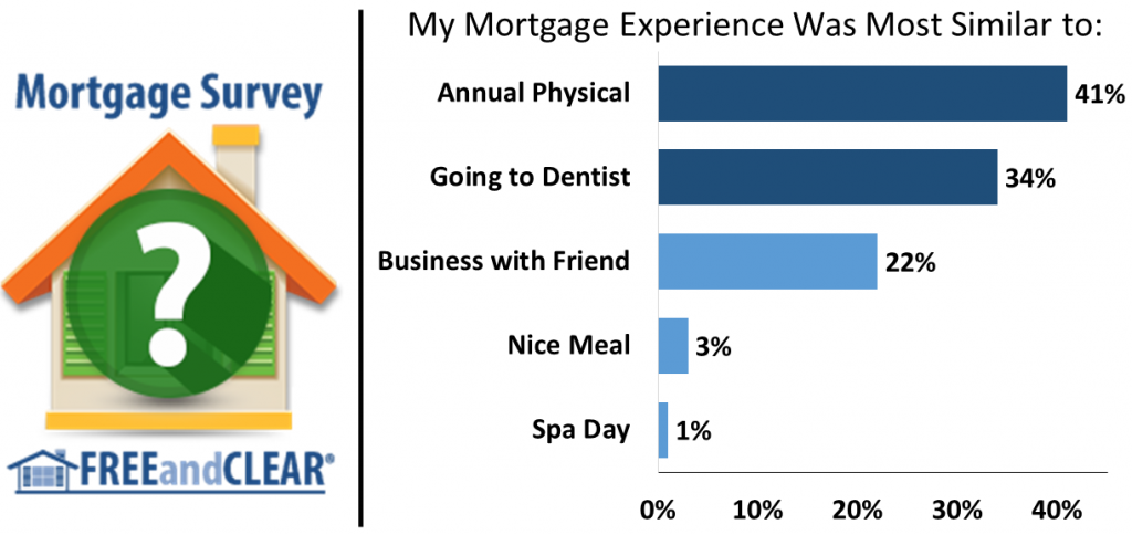 34% of borrowers said the mortgage process was most similar to going to the dentist