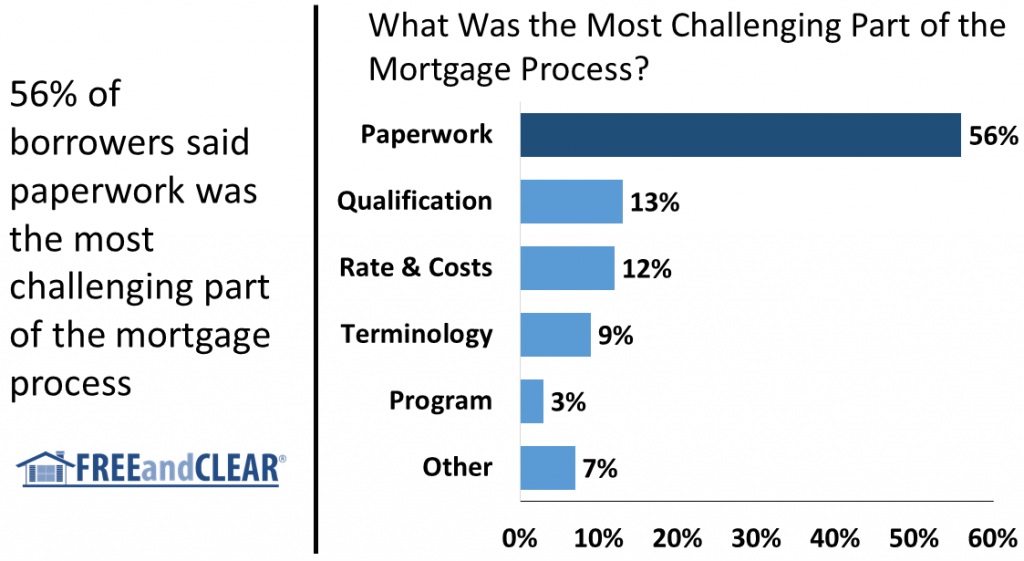 Most Challenging Part of the Mortgage Process