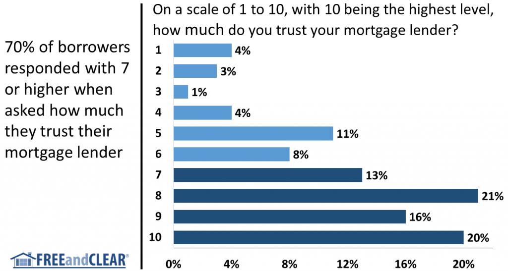 Borrower trust in mortgage lenders