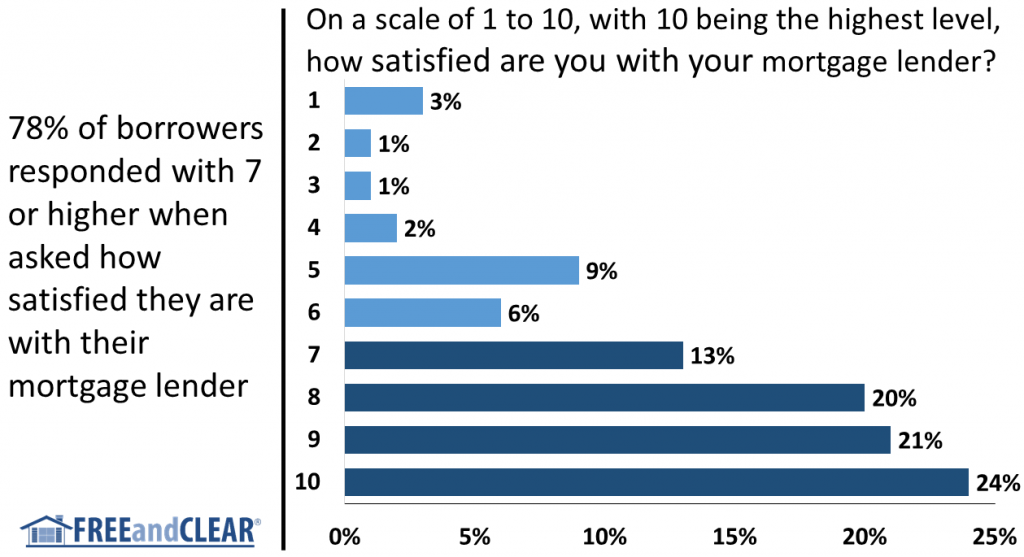 Borrower satisfaction with mortgage lenders