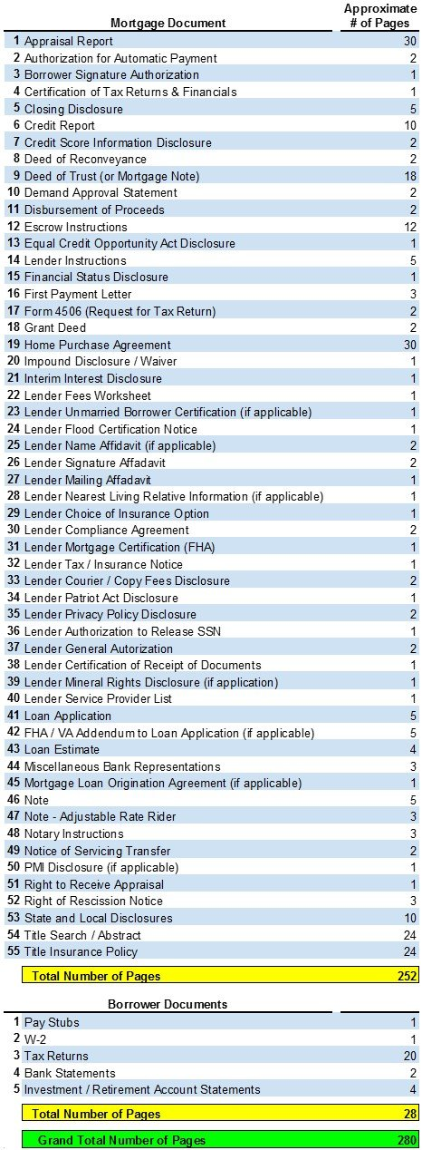 Mortgage Document List