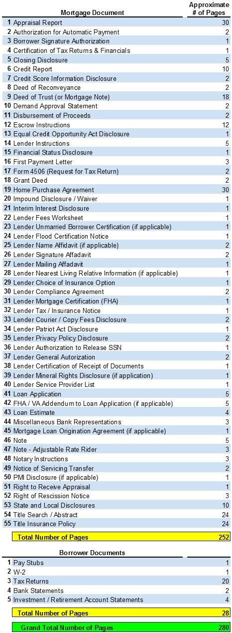 Mortgage Document List