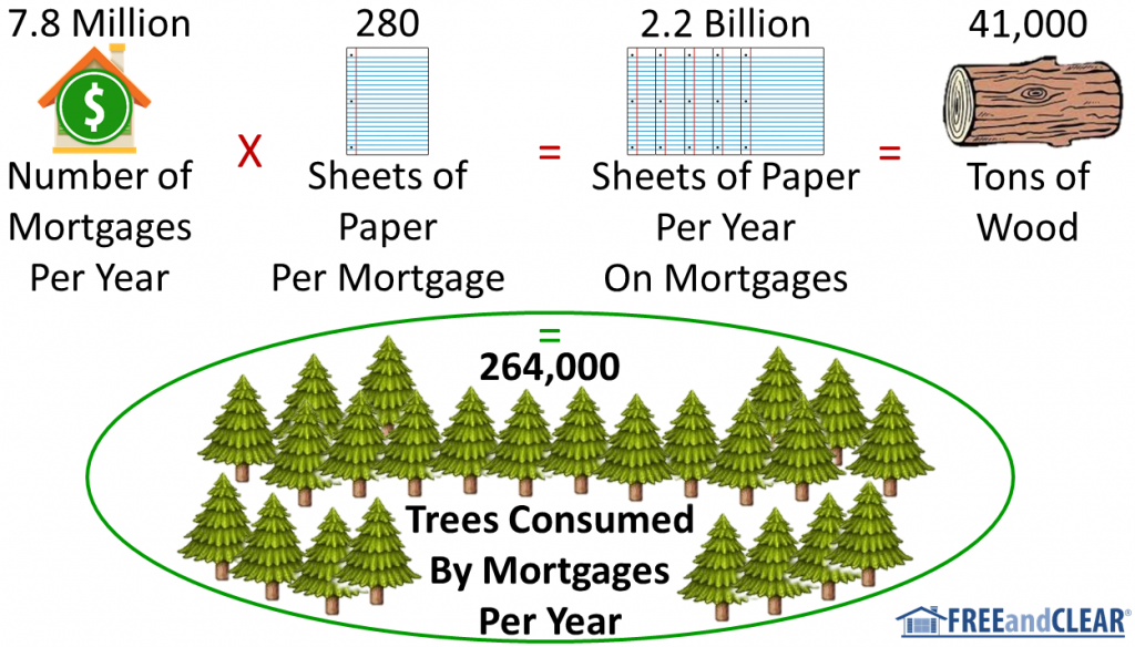 Mortgages use a lot of trees