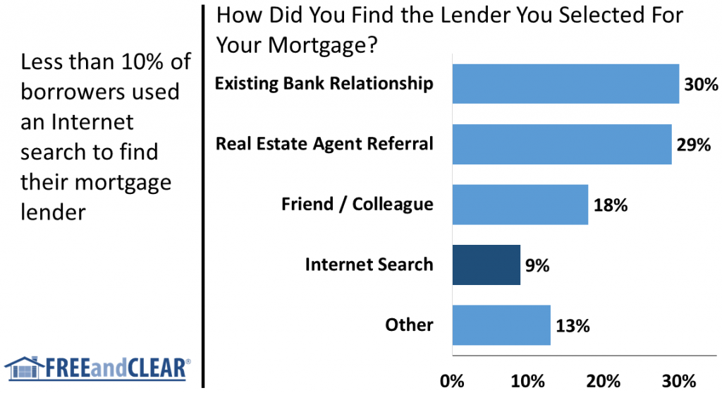 How  borrowers find mortgage lenders