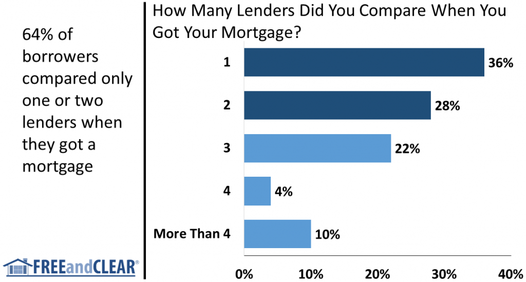 How Many Mortgage Lenders Borrowers Shop
