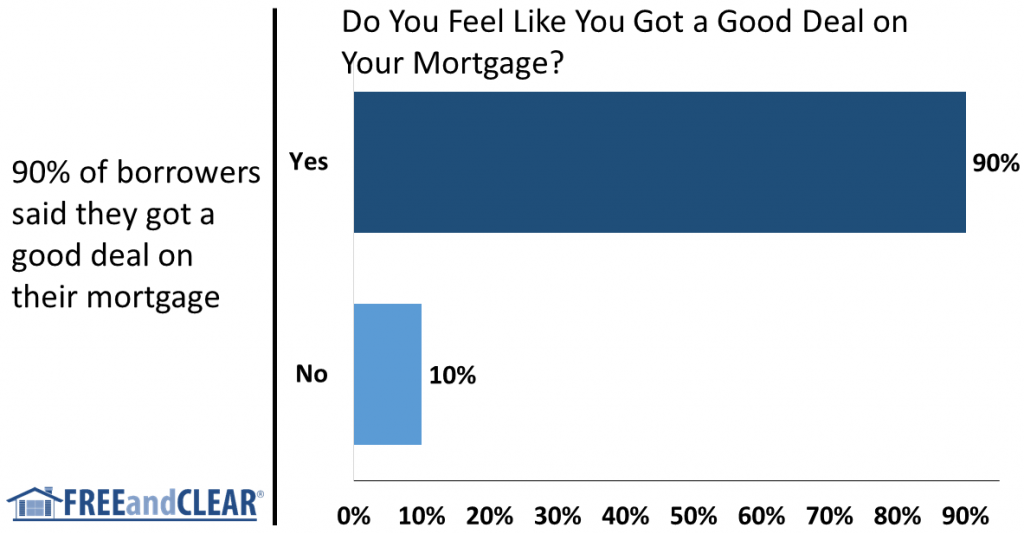how do borrowers feel about their mortgage