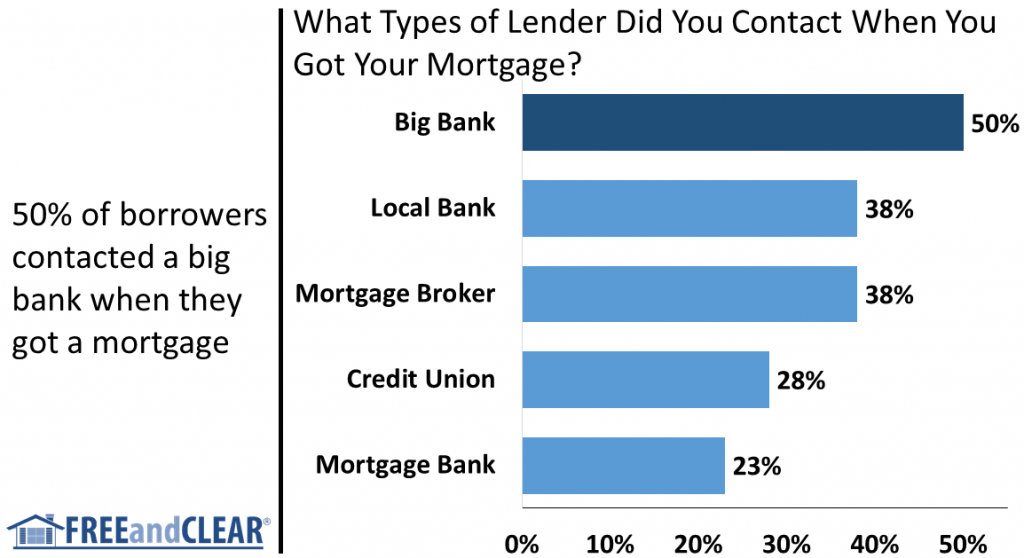 types of lenders for mortgage