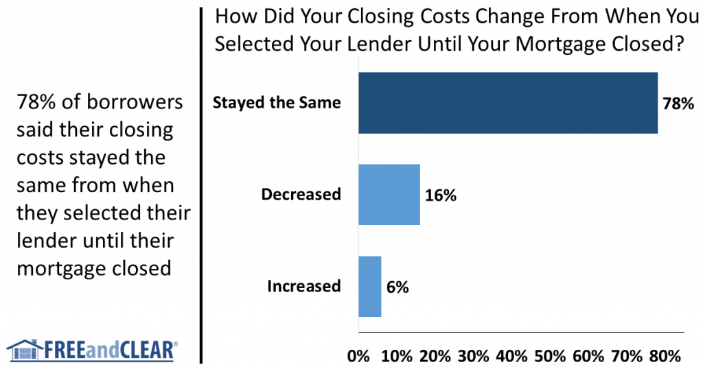 How did your closing costs change from the beginning to end of the mortgage process