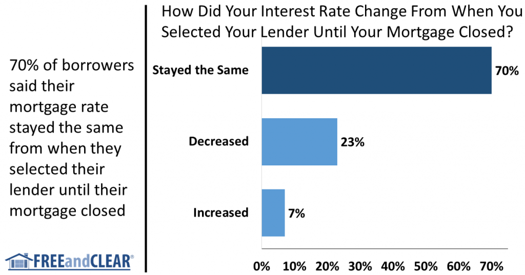 how did you mortgage rate change over course of mortgage process
