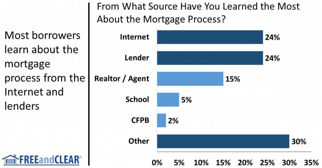 how borrowers learn about mortgages