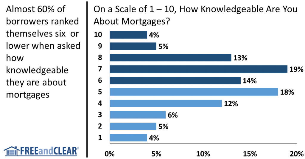 mortgage borrower knowledge