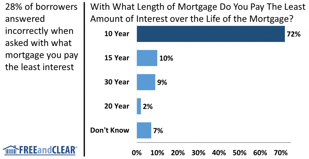 Mortgage length interest expense