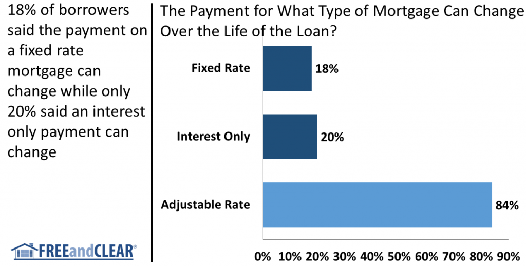 Payment changes for what type of mortgage