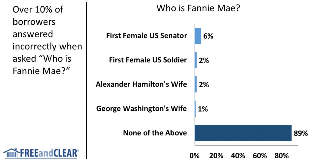 Who is Fannie Mae
