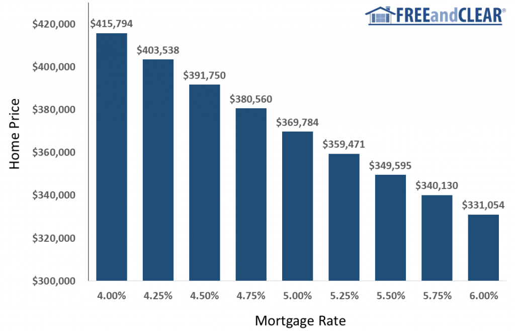 what price home you can afford at different mortgage rates