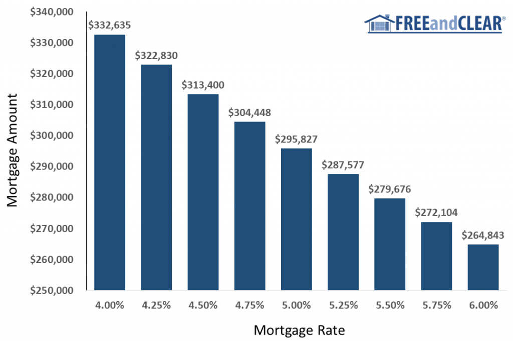 what size mortgage you can afford at different mortgage rates