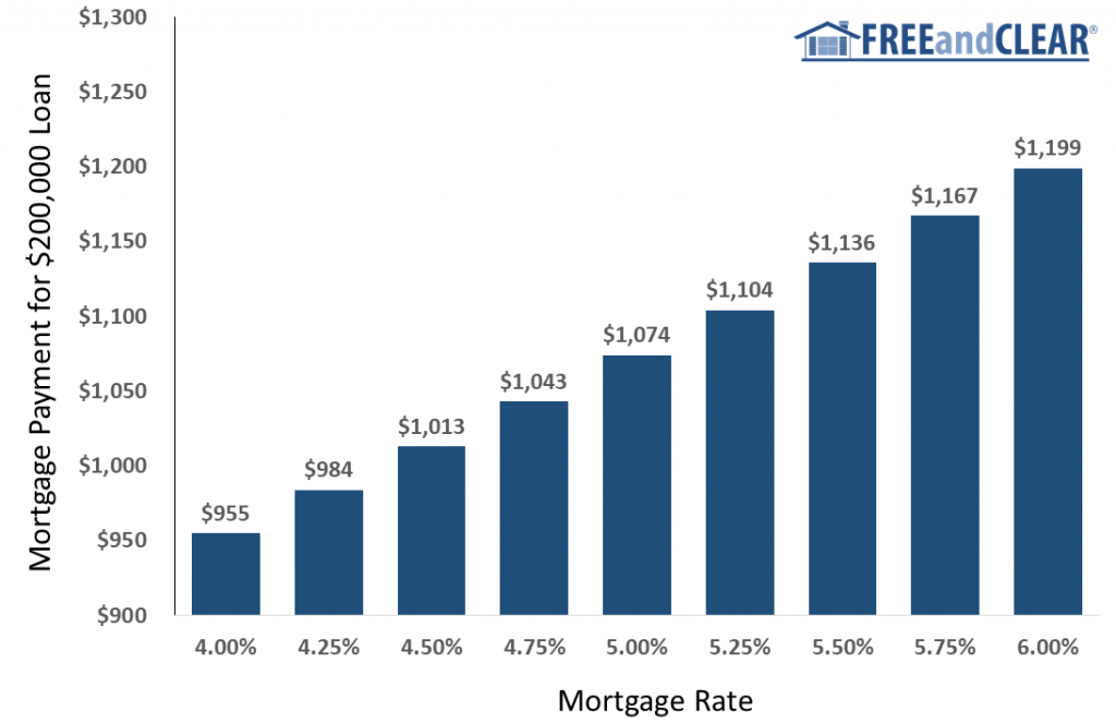Monthly mortgage payment based on mortgage rate