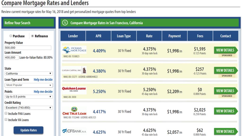 mortgage lender table