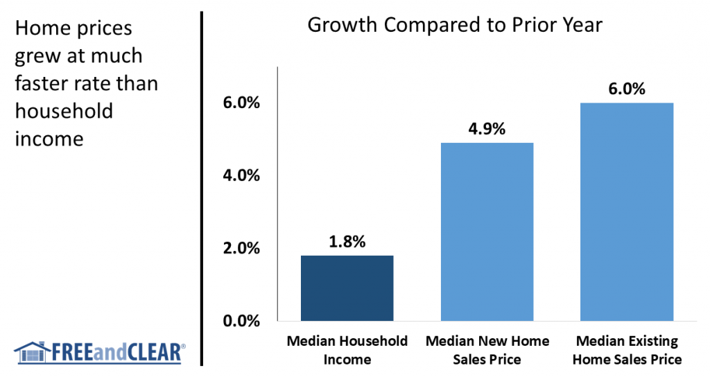 Growth rates for household income, median new home sales price and median existing home sales price