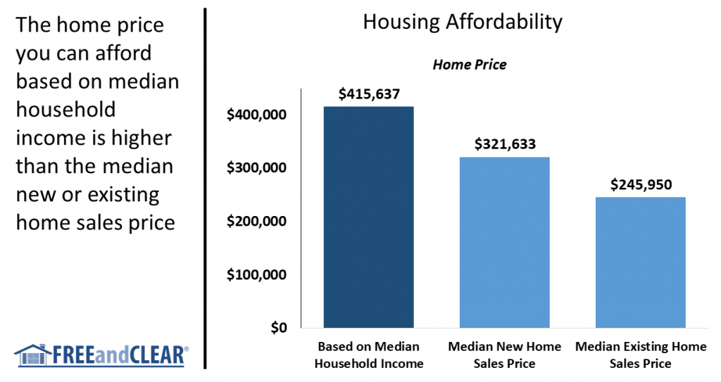 Source: FREEandCLEAR, US Census Bureau, National Association of Realtors