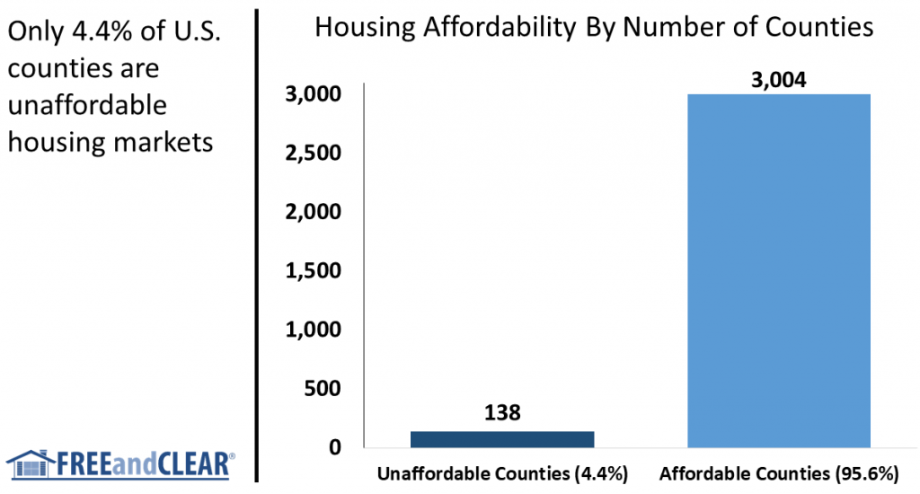 housing affordability by county