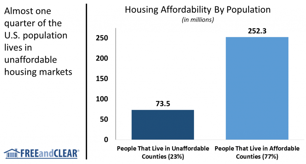 housing affordability by population